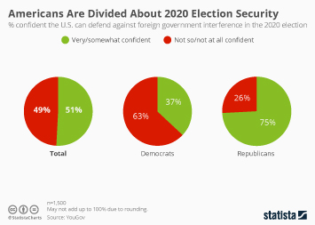 Infographic: Americans Are Divided About 2020 Election Security  | Statista