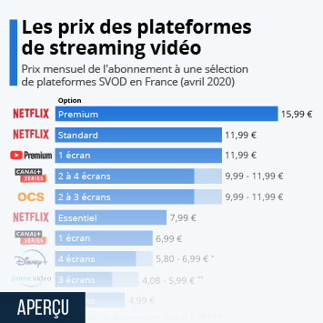 Infographie - comparaison prix services streaming video a la demande svod en france