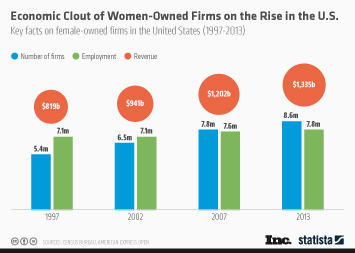 Infographic -  female owned firms in the United States