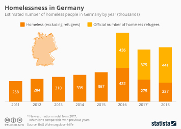 Infographic -  estimated number of homeless people in Germany