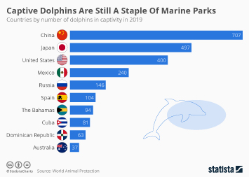 Infographic - countries by number of dolphins in captivity