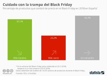 Infografía - Productos que cambiaron de precio en el Black Friday en 2018