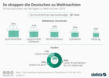 Infografik - So shoppen die Deutschen zu Weihnachten
