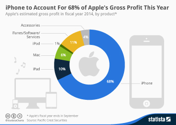 Infographic: iPhone to Account for 68% of Apple's Gross Profit This Year | Statista