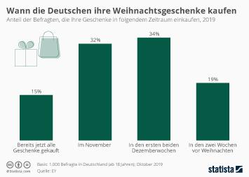 Infografik - Wann die Deutschen ihre Weihnachtsgeschenke kaufen
