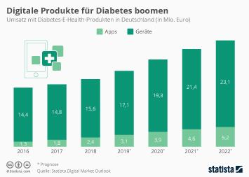 Infografik - Umsatz mit digitalen Produkten für Diabetes