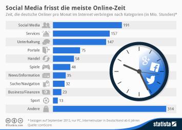 Infografik: Social Media frisst die meiste Online-Zeit | Statista