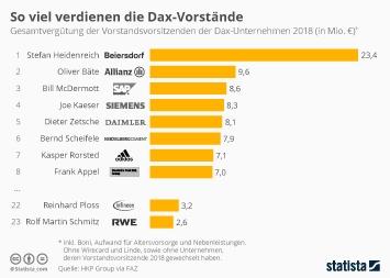 Infografik - Gesamtvergütung der Vorstandsvorsitzenden der Dax-Unternehmen