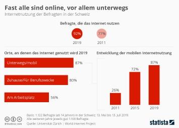 Infografik - Internetnutzung in der Schweiz