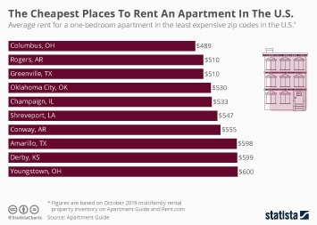 The Cheapest Places To Rent An Apartment In The U.S.