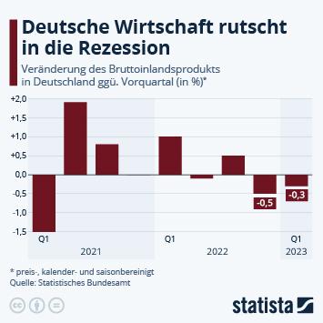 Infografik - Die deutsche Wirtschaft wächst wieder leicht