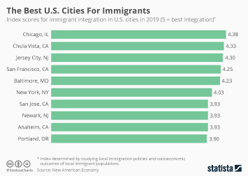 Infographic - index scores for immigrant integration in U.S. cities