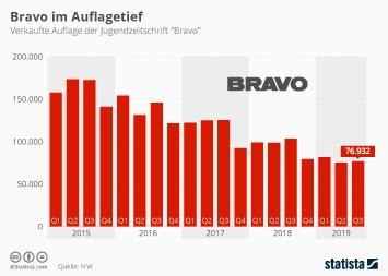 Infografik - Verkaufte Auflage der Bravo