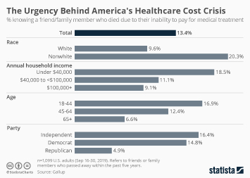 The Urgency Behind America's Healthcare Cost Crisis