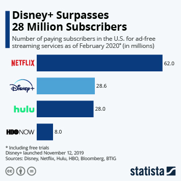 Infographic - disney 10 million subscribers 24 hours