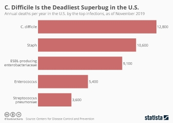Infographic: C. Difficile Is the Deadliest Superbug in the U.S.   Statista