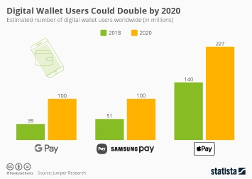 Infographic - digital wallet users double 2020