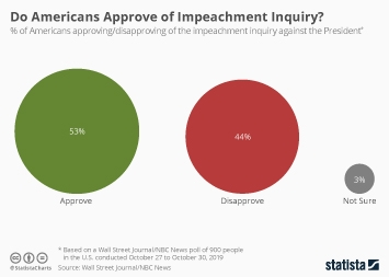Infographic - americans approve impeachment inquiry