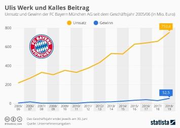 Infografik - Umsatz und Gewinn der FC Bayern München AG