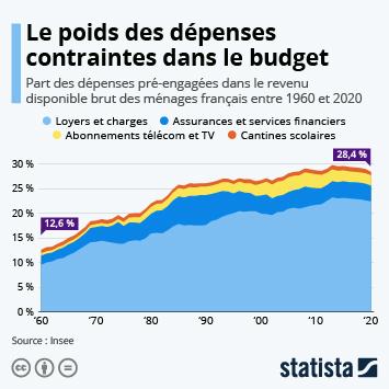 Infographie - part des depenses contraintes dans le revenu disponible des menages