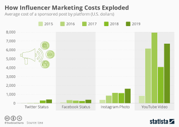 Infographic - average cost of a sponsored post by platform