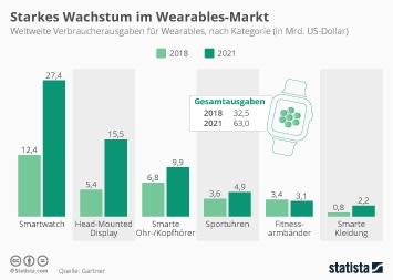 Infografik - Verbraucherausgaben für Wearables