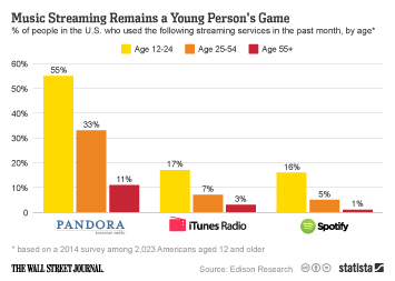 Infographic: Music Streaming Remains a Young Person's Game | Statista