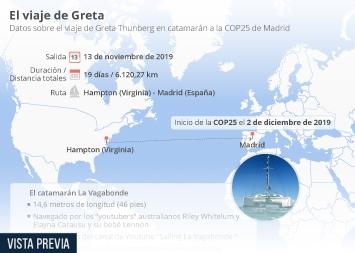Infografía - Datos sobre el viaje Greta Thunberg en catamarán a la COP25 de Madrid