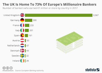 Infographic - The UK Is Home To 73% Of Europe's Millionaire Bankers
