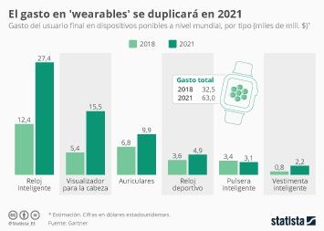 Infografía: El gasto en tecnología 'wearable' se duplicará en 2021 | Statista