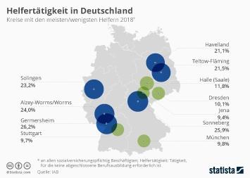 Infografik - Kreise mit den meisten/wenigsten Helfertätigkeiten in Deutschland
