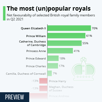 Infographic - The most unpopular royals yougov