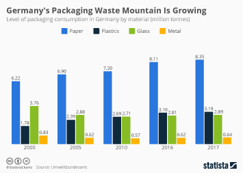 Infographic - level of packaging consumption in Germany