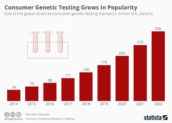 Consumer Genetic Testing Grows in Popularity