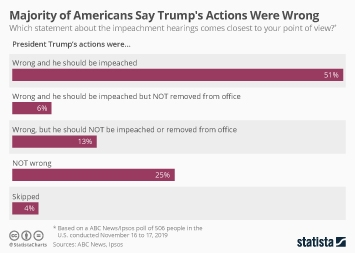 Infographic - Public opinion on whether Trumps actions were wrong