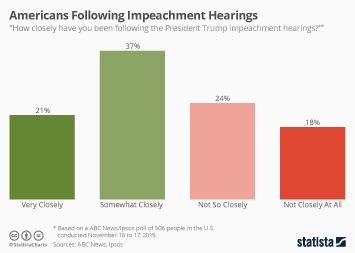 Infographic - americans following impeachment hearings