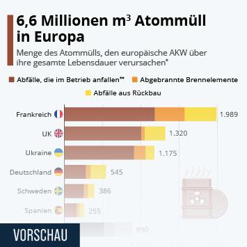 Infografik - Geschätzte Menge des Atommülls in Europa