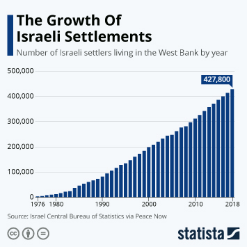 Infographic -  number of Israeli settlers living in the West Bank by year
