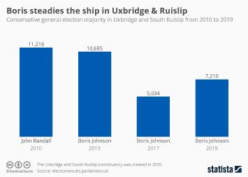 Boris steadies the ship in Uxbridge and Ruislip