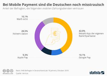 Infografik - Vertrauen in Mobile Payment in Deutschland