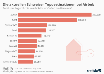 Infografik - Anzahl der Airbnb-Übernachtungen in der Schweiz nach Regionen