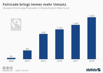 Infografik - Umsatz mit Fairtrade-Produkten in Deutschland