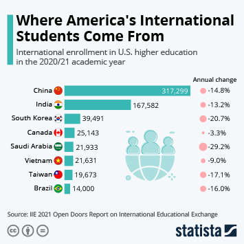 Infographic: Where America's International Students Come From | Statista