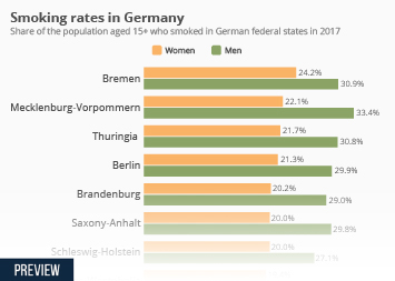 Infographic - share of the population who smoked in German federal states