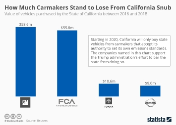 How Much Carmakers Stand to Lose From California Snub