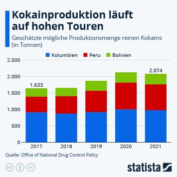 Infografik - Geschätzte Produktionsmenge reinen Kokains