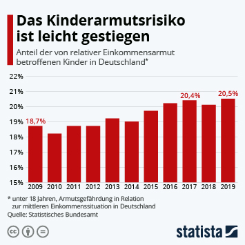 Infografik - Kinderarmutsrisiko in Deutschland