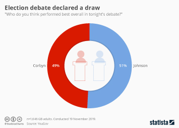 Infographic - Election debate declared a draw