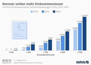Infografik - Tarifliche Einkommensteuer von Rentnern