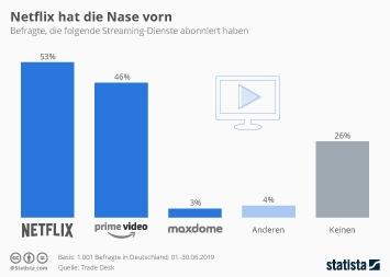Infografik - Abonnenten von Streamingdiensten